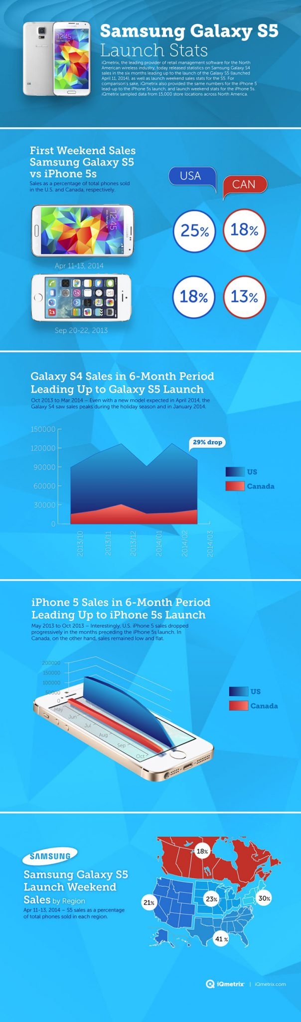 Galaxy S5 outsells iPhone 5s 1 - Galaxy S5 outsells the iPhone 5S on launch Weekend