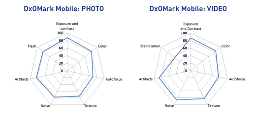 GalaxyS5 AndroDollar Camera1 - The Samsung Galaxy S5 has the Best Smartphone Camera according to DxOMark