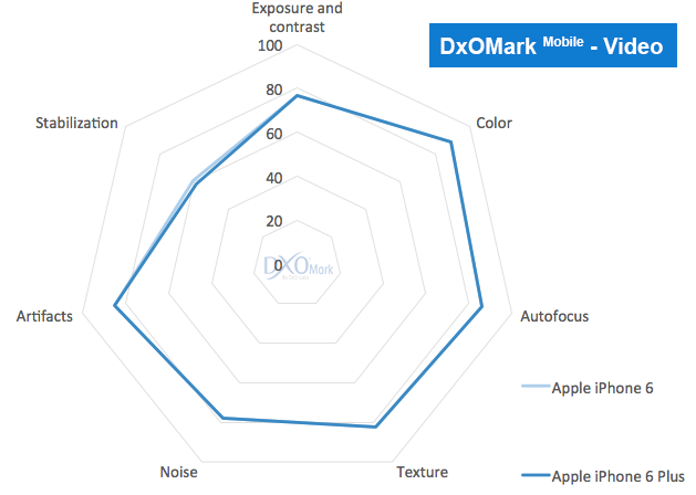 6 video - iPhone 6 and iPhone 6 Plus has the Best Smartphone Camera according to DxOMark