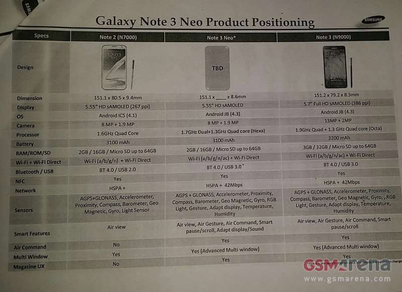 Samsung Galaxy Note 3 Neo images leaked — Andro Dollar
