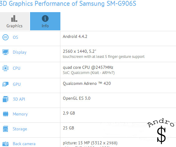 "premium galaxy s5 www.androdollar.com  - QHD Samsung G906S spotted; This maybe the ""Premium"" Galaxy S5"