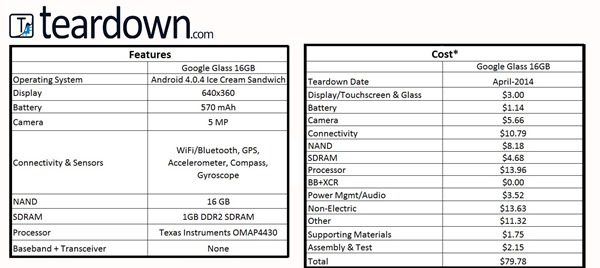 Glass Cost Chart - Google Glass tear-down reveals components cost only $80, but Google sells it for $1500