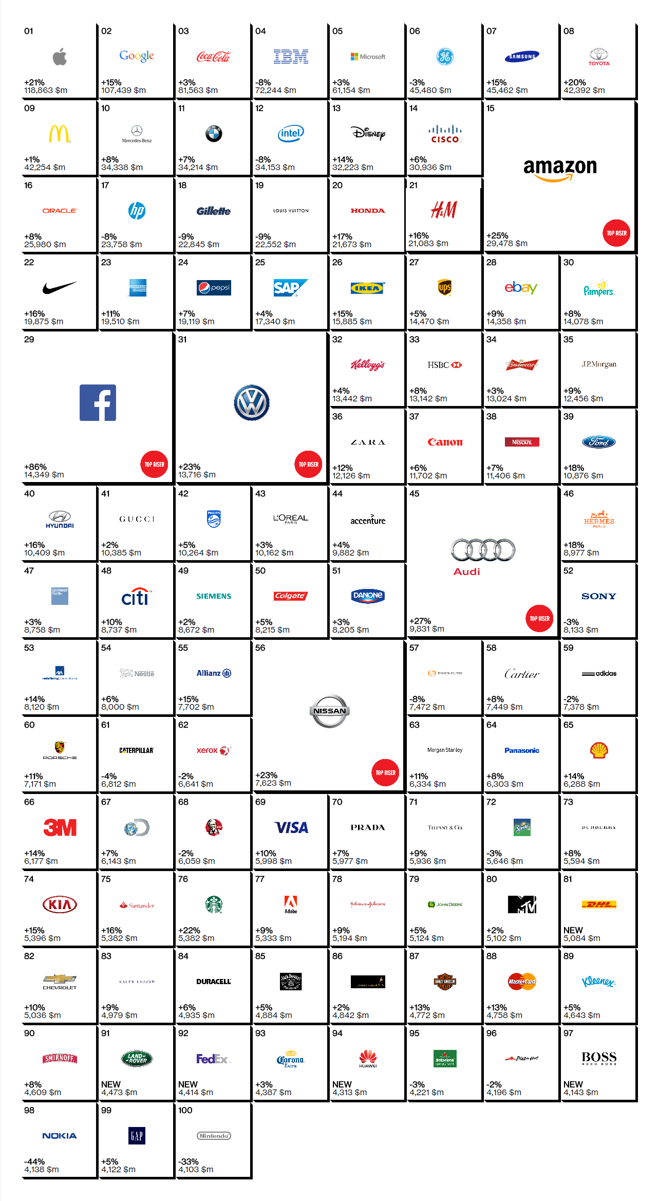 Rankings Best Global Brands Interbrand Andro Dollar - Apple Tops the Best Global Brand Report Again; Google takes Second Place