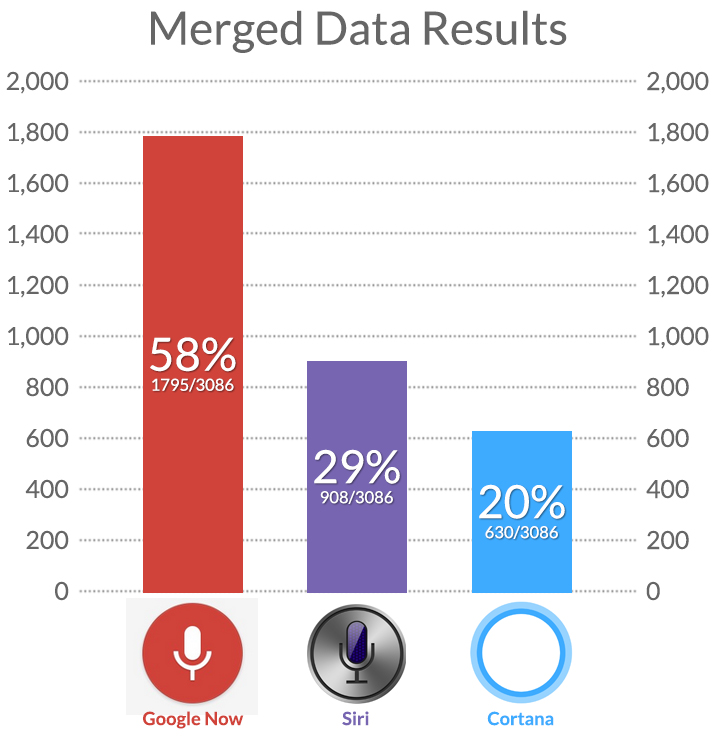 voice google siri cortana global comparison 2 - Google Now beats Cortana and Siri Big Time in Knowledge Base Competition
