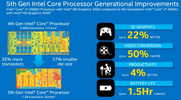 Intel 1 - Intel releases the 5th Generation Intel Core Processors featuring improved Graphics and Battery life