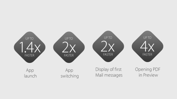 speed improvements os x el capitan 610x343 - Apple unveils OS X 10.11 El Capitan at WWDC 2015