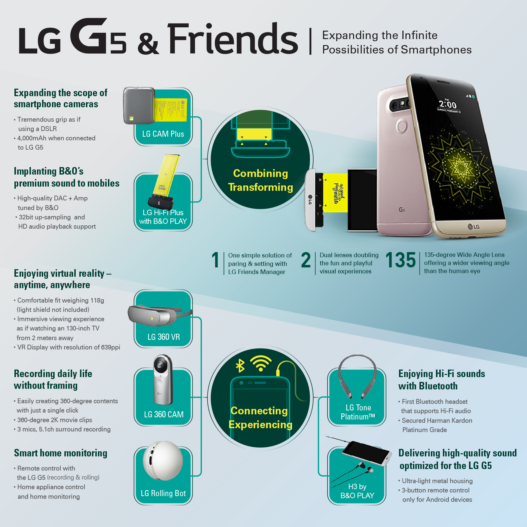 LG G5 Infographic - LG unveils the LG G5 with a Modular Design and Dual Cameras