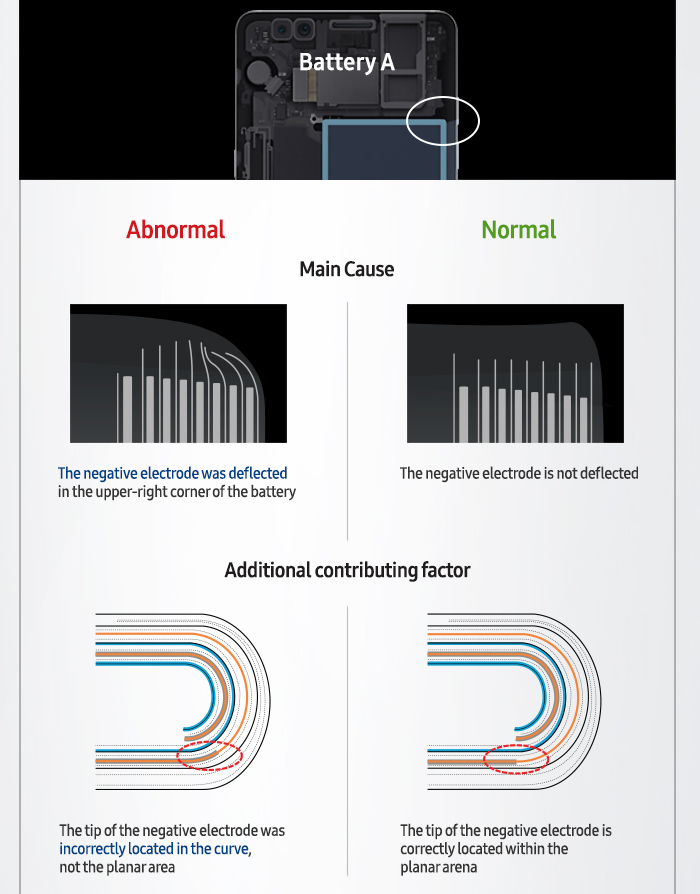 Samsung shares conclusions related to the Galaxy Note 7 battery issues 1 - Samsung announces final conclusions regarding the Galaxy Note 7 Explosions