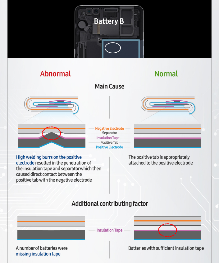 Samsung shares conclusions related to the Galaxy Note 7 battery issues 2 - Samsung announces final conclusions regarding the Galaxy Note 7 Explosions