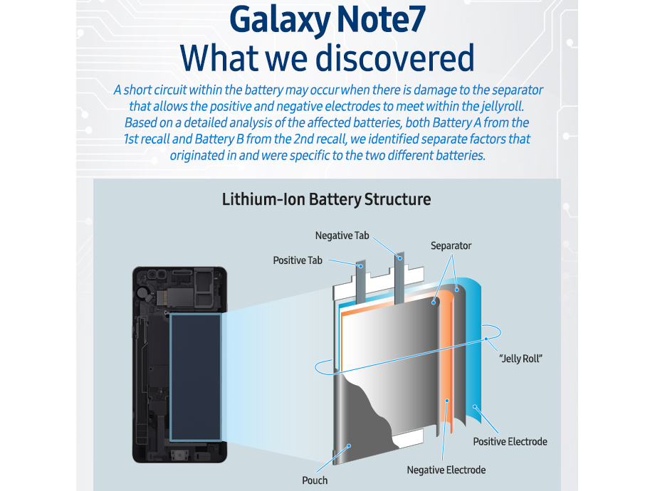Samsung shares conclusions related to the Galaxy Note 7 battery issues - Samsung announces final conclusions regarding the Galaxy Note 7 Explosions